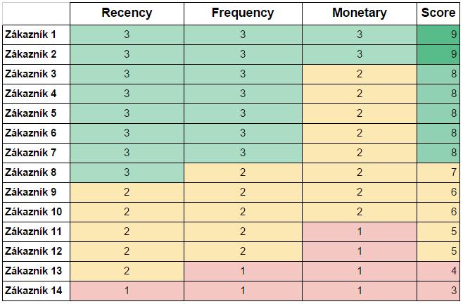 RFM tabulka